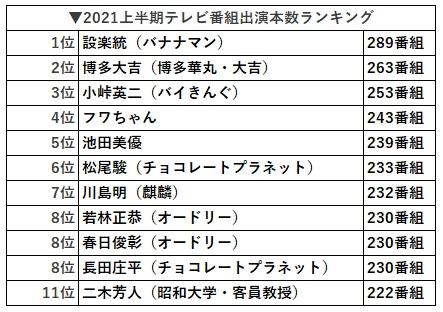 2021年上半期テレビ出演回数 ランキング