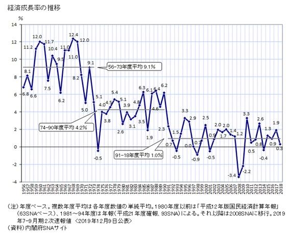 日本の経済成長率の長期推移