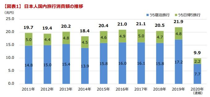 日本人国内旅行消費額の推移