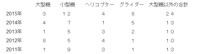 日本の航空機事故件数 2011~2015