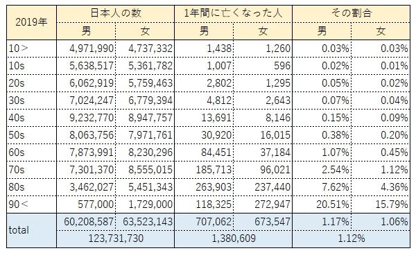 2019年の日本の人口と1年間の死亡数