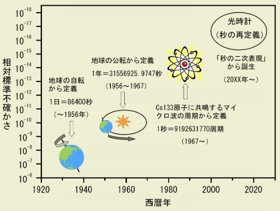 1秒の定義の変遷(MMIJ)