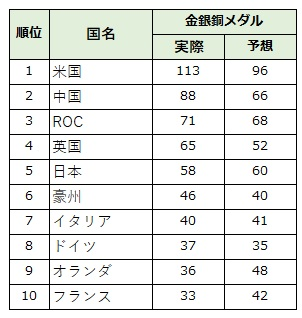 合計メダル数 トップ10