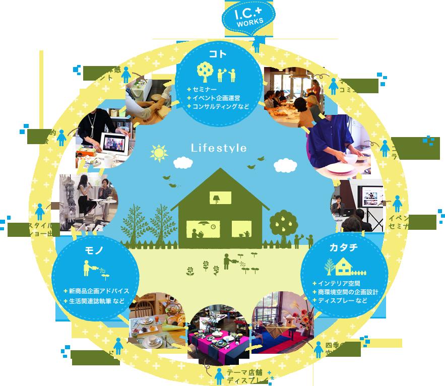 I.C.+WORKS コト・・・セミナー・イベント企画運営・コンサルティングなど モノ・・・新商品企画アドバイス・生活関連誌執筆など カタチ・・・インテリア空間・商環境空間の企画設計・ディスプレーなど