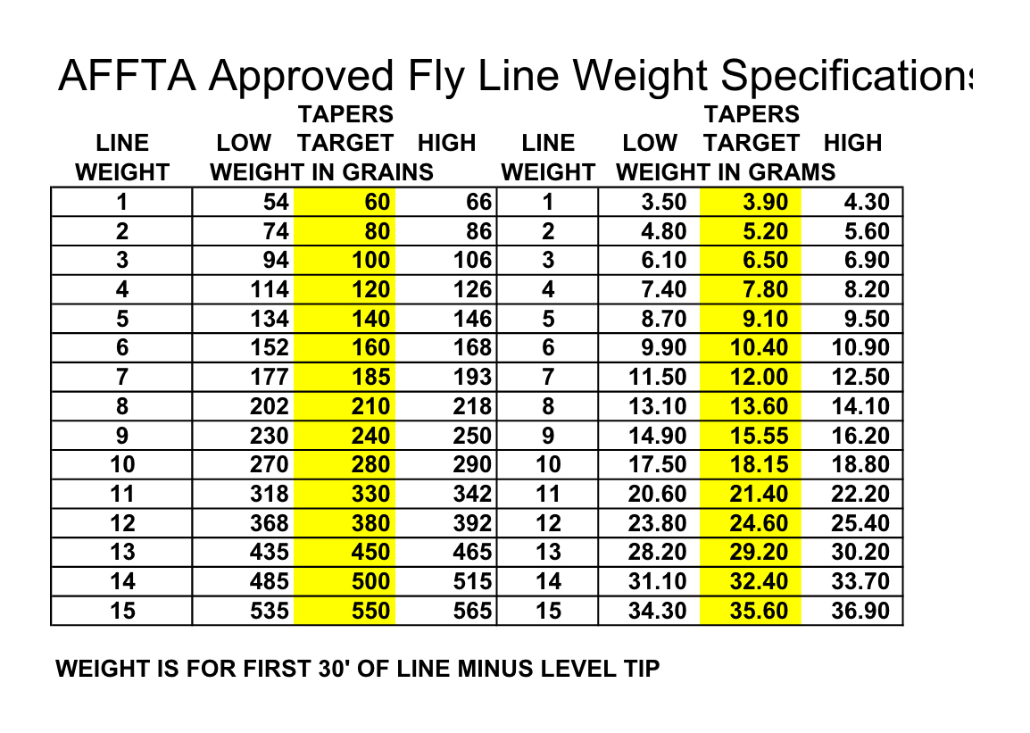 AFFTA Approved Fly Line Weight