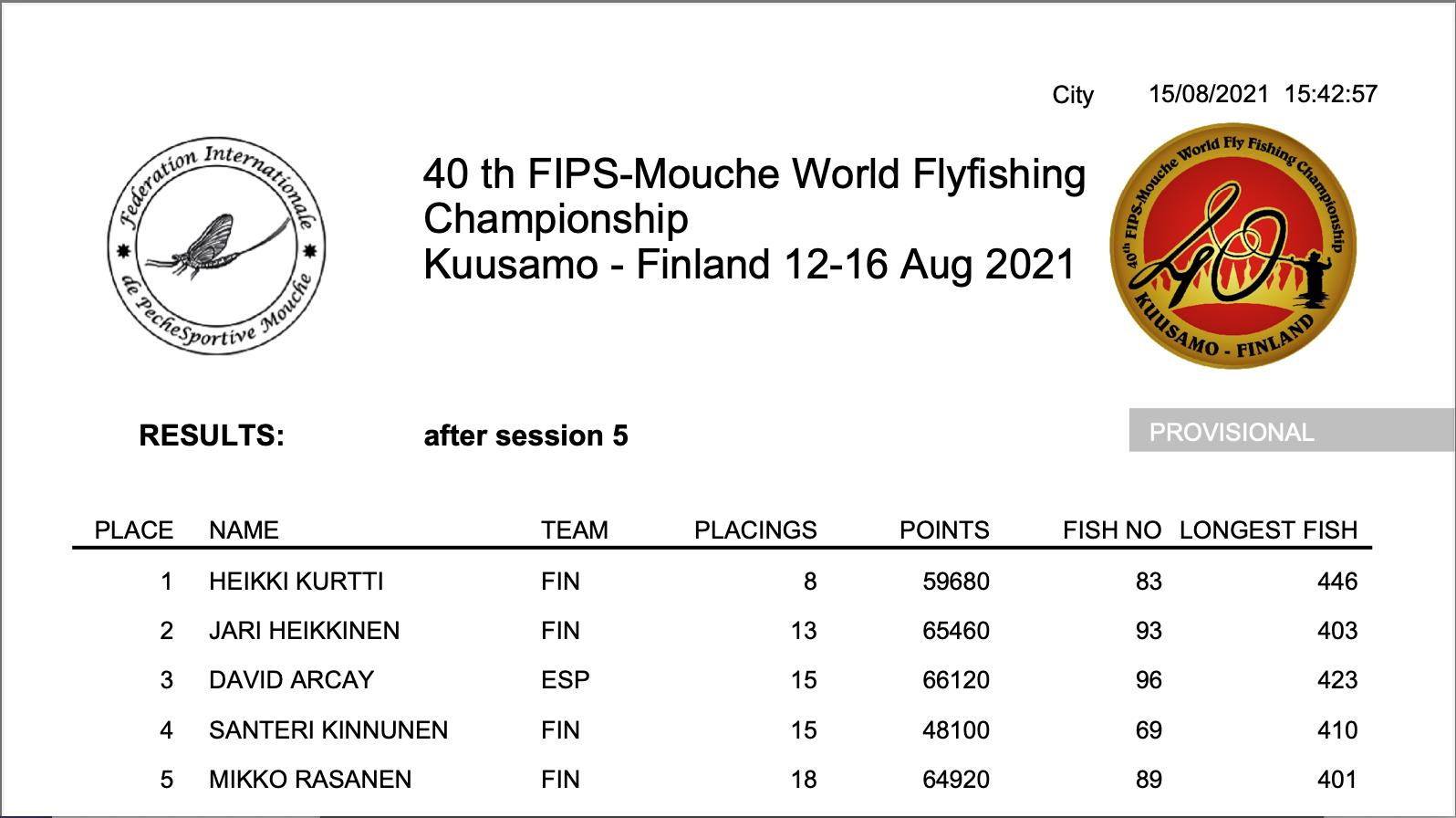 40th FIPS-Moushe World Fly Fishing Championship 2021  リザルト