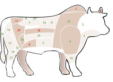 牛肉切り分け図