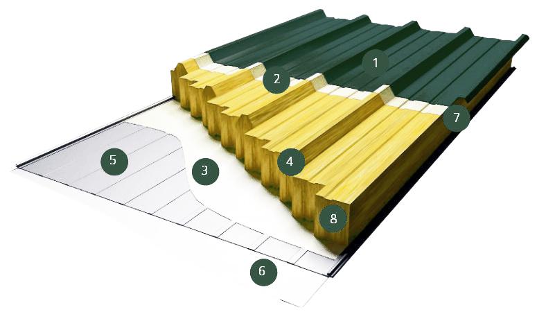 Структура сэндвич-панелей с базальтовым утеплителем