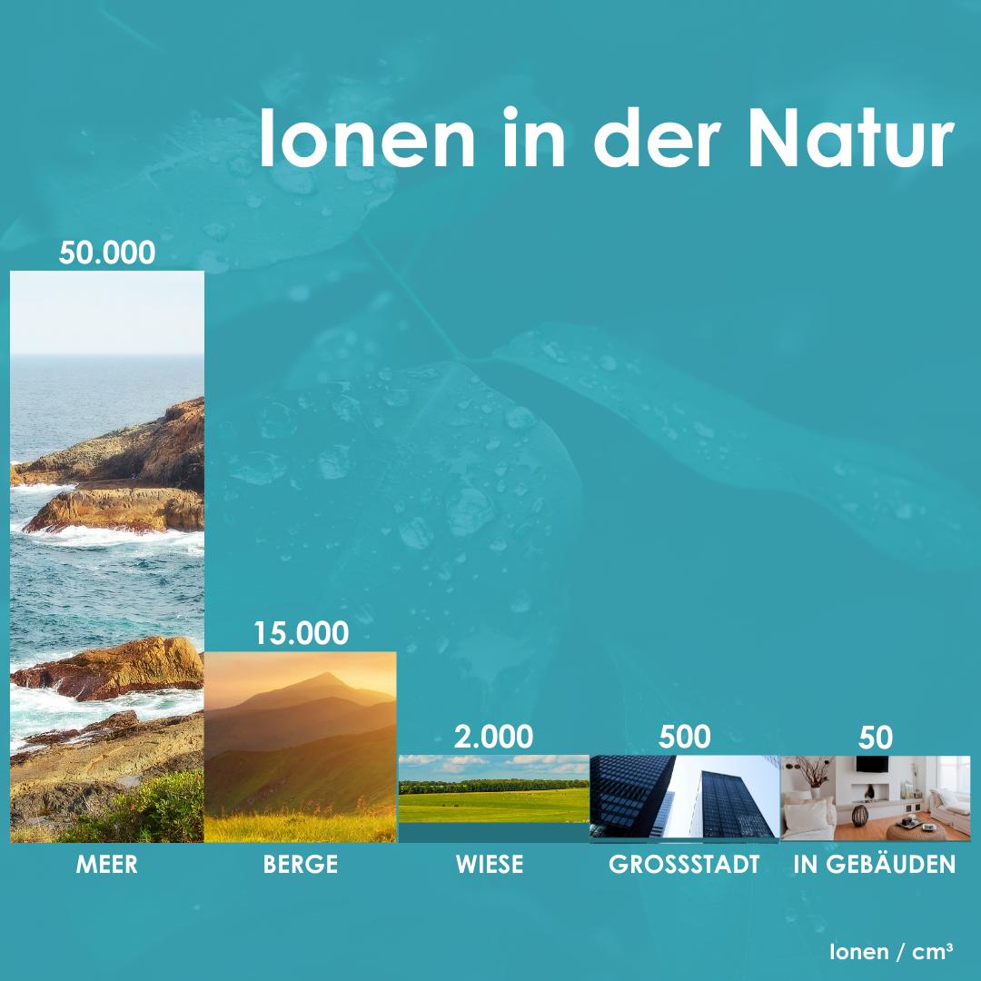 Ionen in der Natur