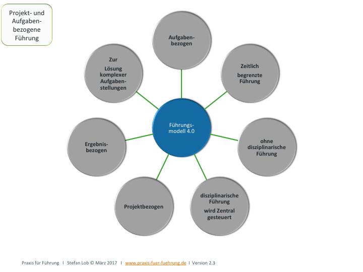 Vereinfachtes neues Führungsmodell: Projekt und Aufgabenbezogen.