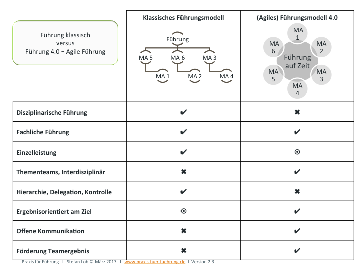 Klassisches Führungsmodell versus (Agiles) Führungsmodell