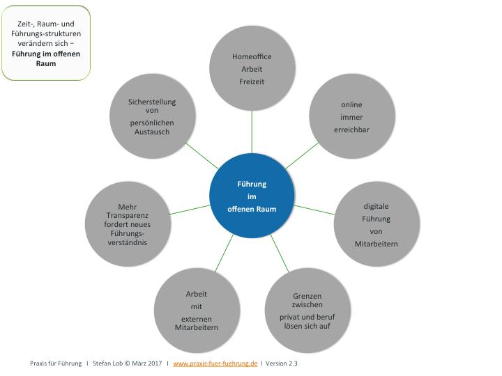 Führung im offen Raum - Zeit-, Raum- und Führungsstrukturen verändern sich