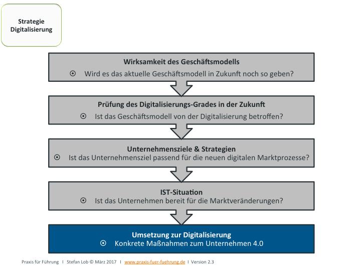 Strategie zur Prüfung der Digitalisierung der Geschäftsprozesse