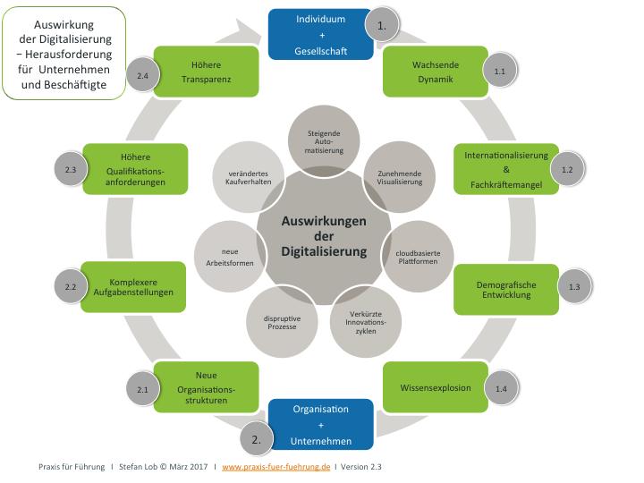 Auswirkungen der Digitalisierung auf Unternehmen und Beschäftigte