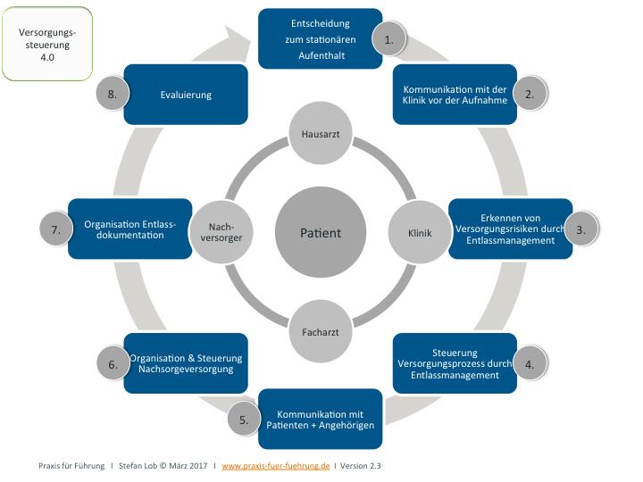 Modell zur Versorgungssteuerung 4.0 (ohne digitale Unterstützung)