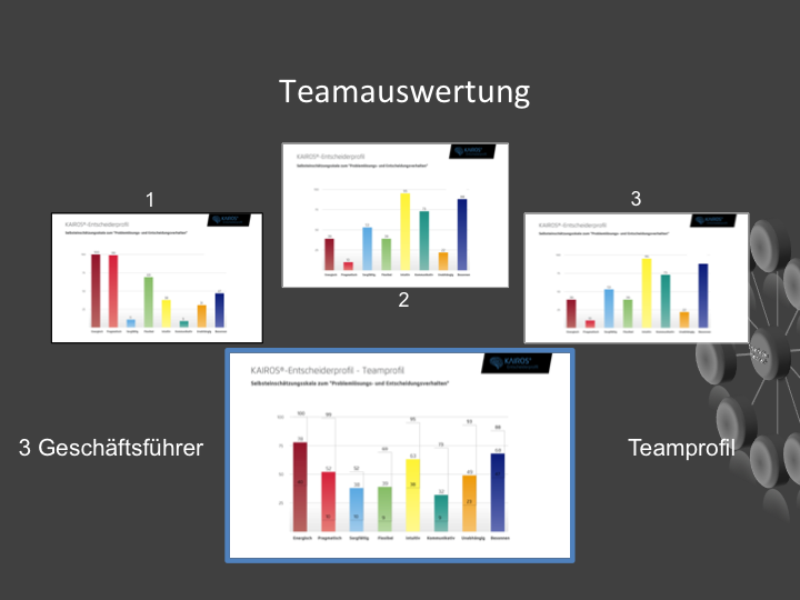 Die Teamauswertung