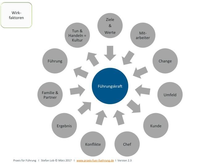 Wirkfaktoren auf Fach- und Führungskräfte