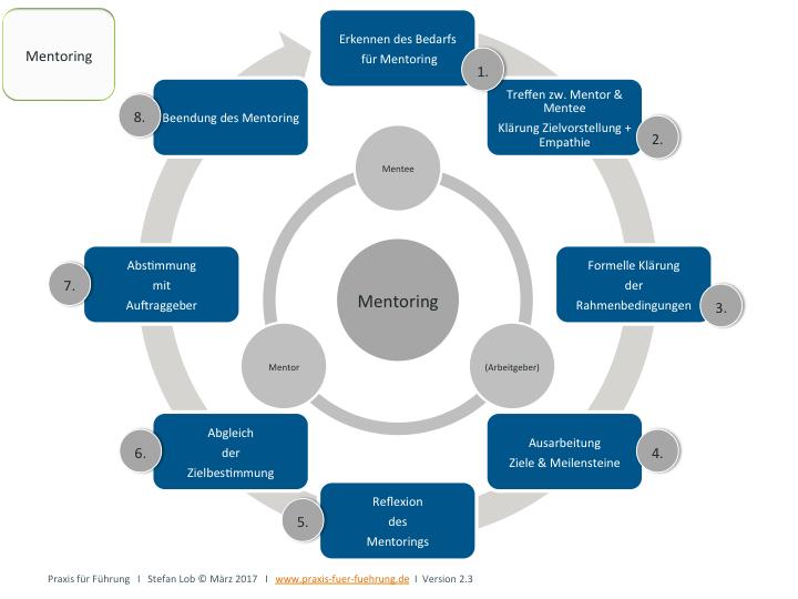 Möglicher Ablaufplan Mentoring