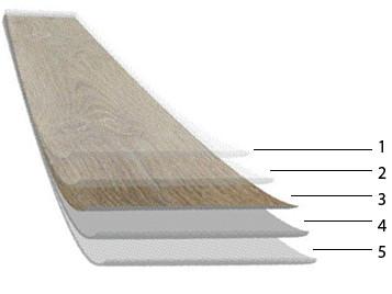 Quelle: Forbo Allura 1. Oberflächenvergütung 2. Nutzschicht 3. Druckbildträger 4. Glasvlieskern bzw. Trägerschicht 5. Rückenkonstruktion