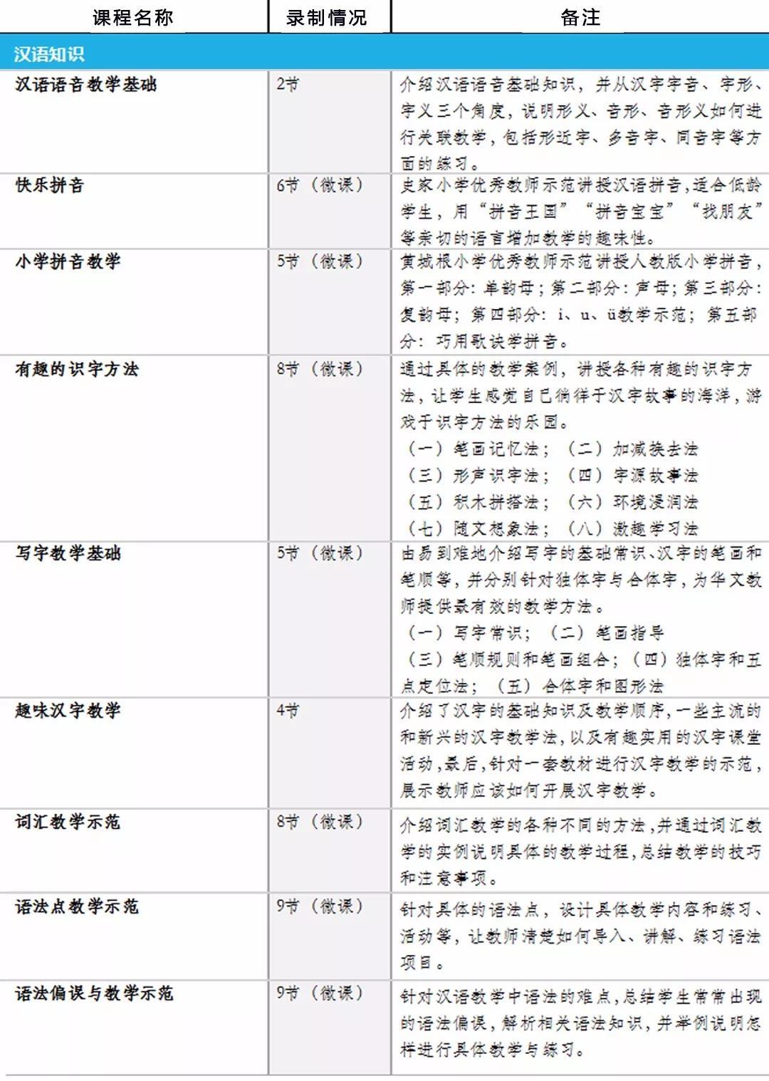 2018年德国华文教师远程培训选课内容