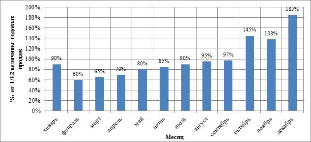 Сезонность продаж мебельного рынка РФ