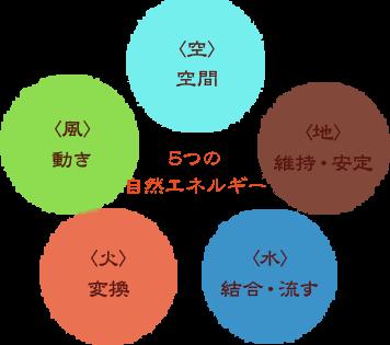 アーユルヴェーダ5つの自然エネルギー