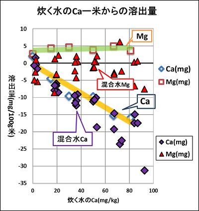 Ca、Mgの混合水で炊き出した場合の、Caの米からの溶出量(「混合水Ca」とあるむらさきのひし形)