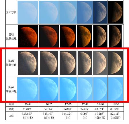 図6:JPG、RAW画像分析 2013.8.14 月齢7.4の月(上弦)