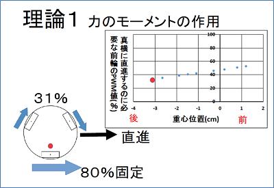 赤い点が重心。例えば、「力のモーメントの作用」においては、重心が-3cmずれるとPWM値は31%