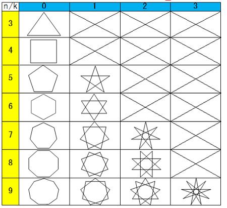 正多角形において、頂点の数を定めそれぞれ頂点を飛ばしたときにできる星型の具体例