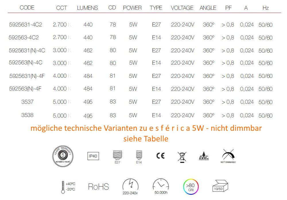 technische Daten, mögliche Varianten 5w nicht dimmbar