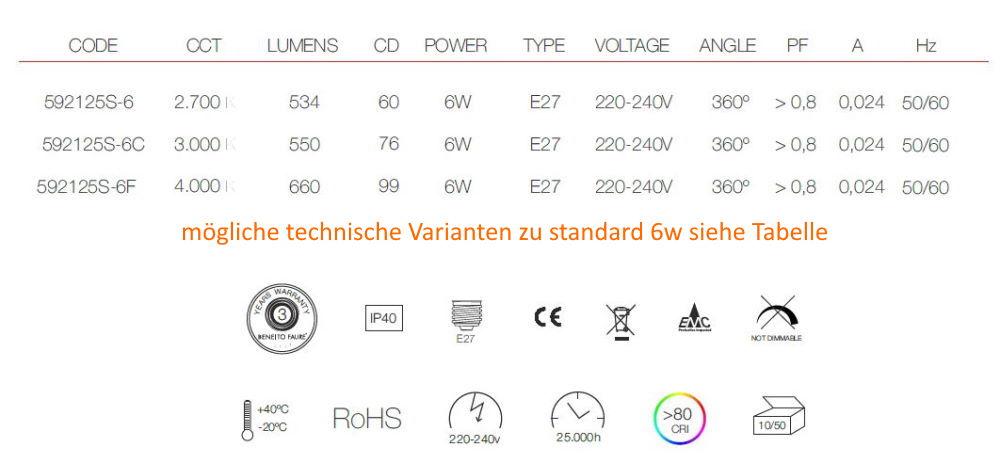 Möglichkeiten standard 6W