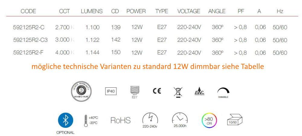 Möglichkeiten standard 12W dimmbar