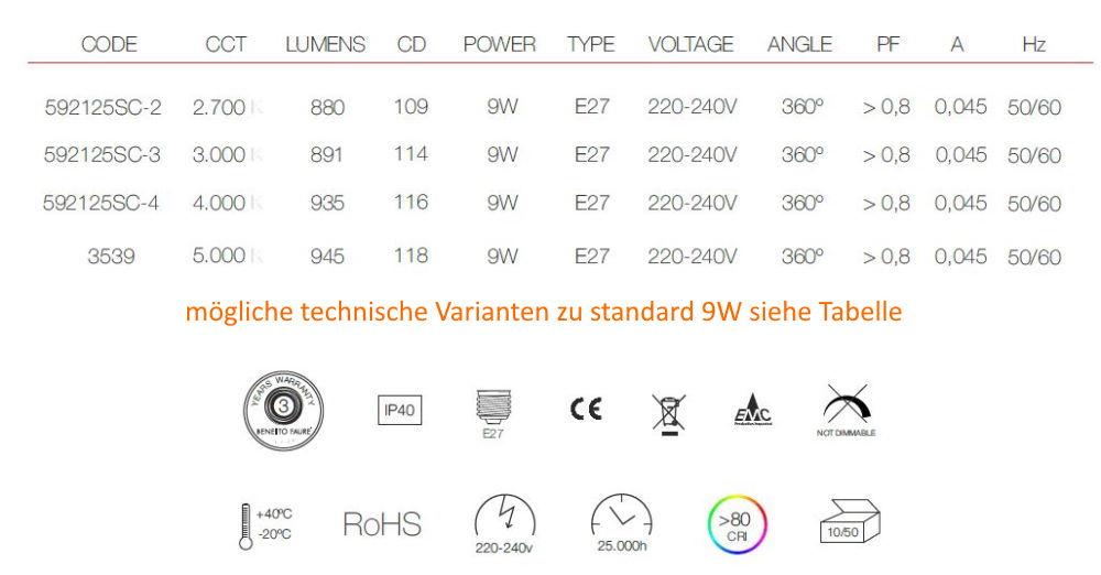 Möglichkeiten standard 9W