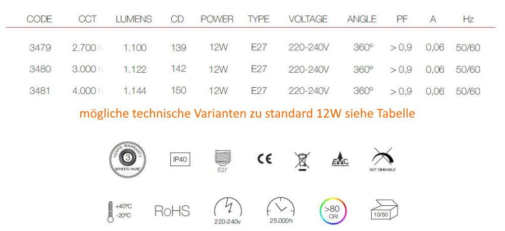 Möglichkeiten standard 12W