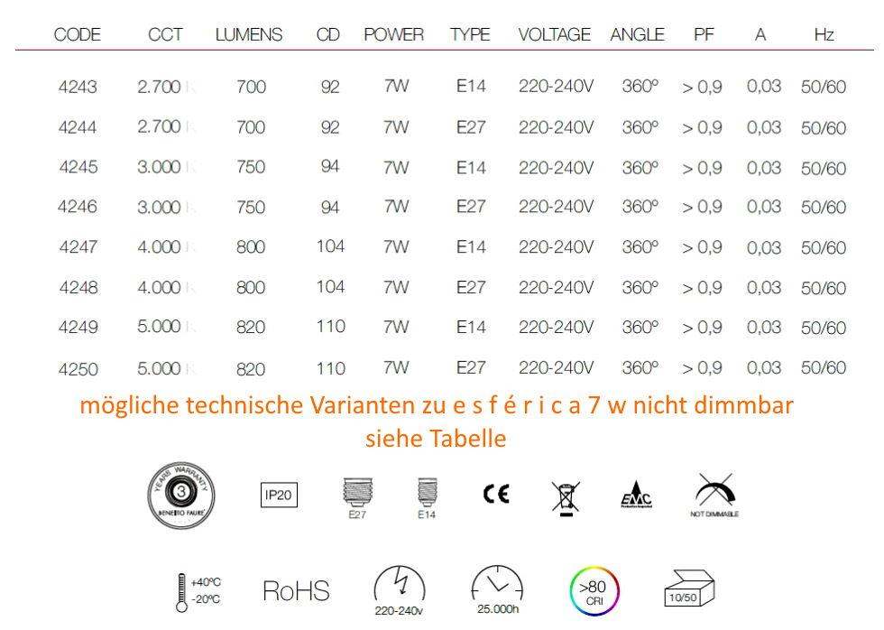technische Daten, mögliche Varianten 7w nicht dimmbar