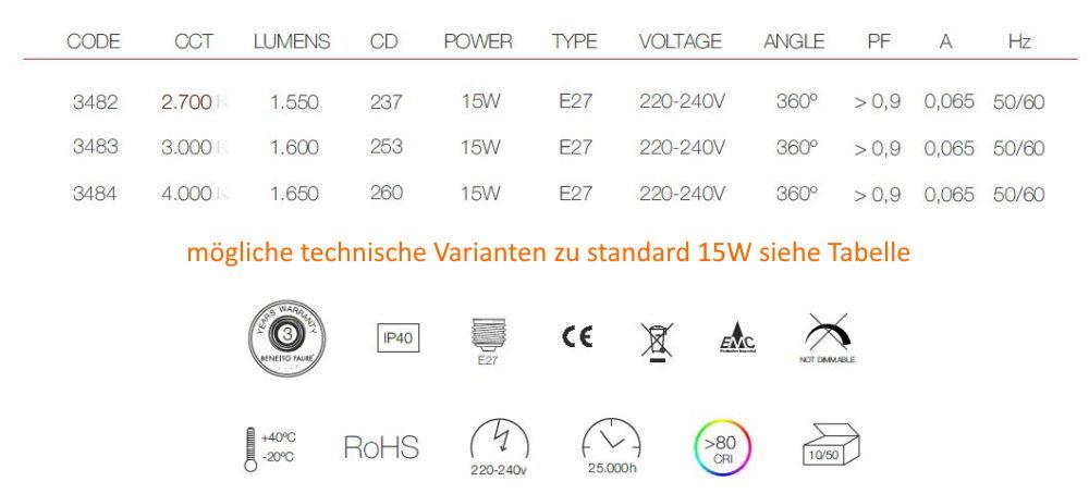 Möglichkeiten standard 15W