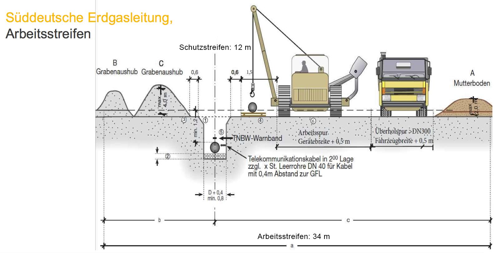 """""""Larissa Winter-Horn"""" - Statement -Süddeutsche Erdgasleitung"""