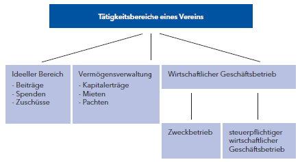 Tätigkeitsbereiche (graphische Darstellung) aus dem Steuerwegweiser für gemeinnützige Vereine und für Übungsleiter/-innen (Hessisches Ministerium der Finanzen)