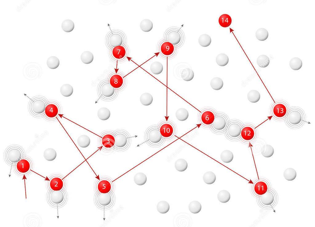 Схема броуновского движения