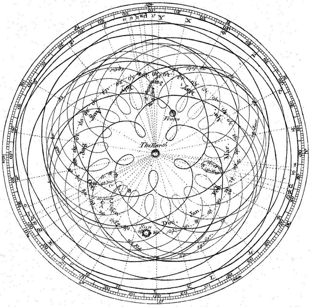 Траектория движения небесных тел в геоцентрической системе (схема XVI век)