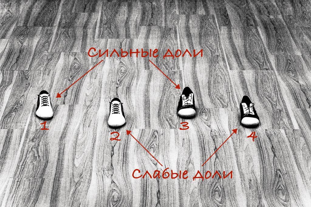 Базовая схема компаса для танго. Правые ботинки — сильные доли, левые — слабые