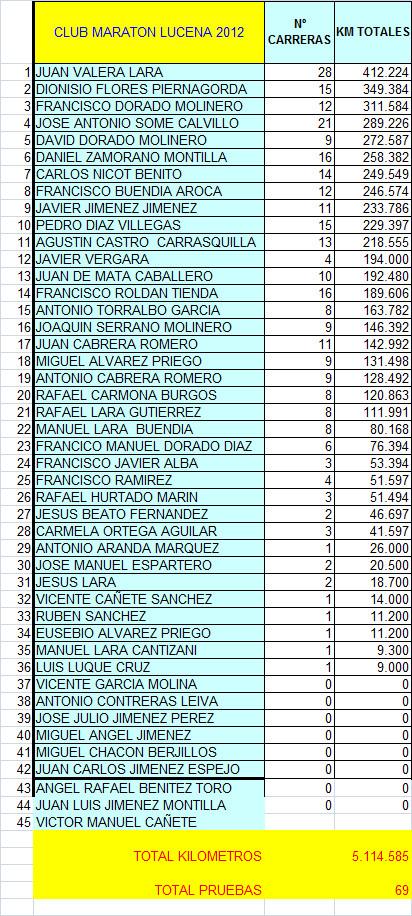 Ranking elaborado por Francisco Dorado.