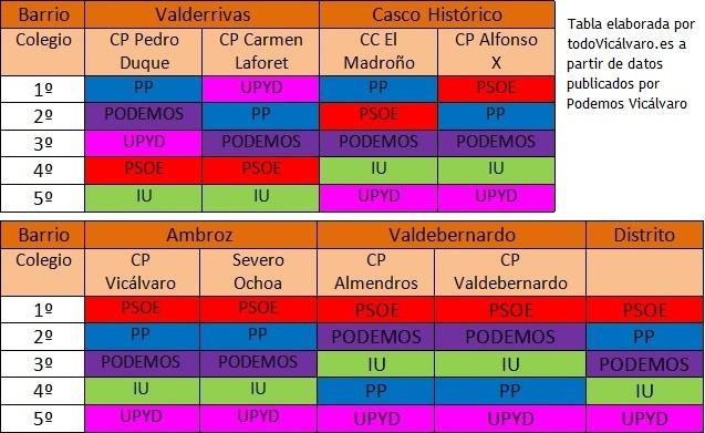 Tabla elaborada a partir de datos publicados por Podemos Vicálvaro