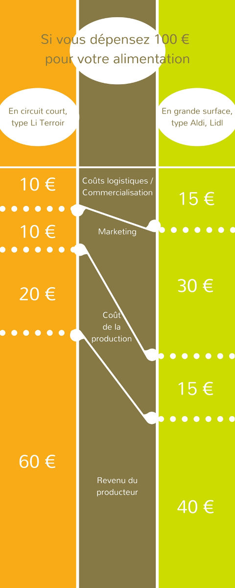 Comparatif dépense de 100 € en circuit court et en grande surface