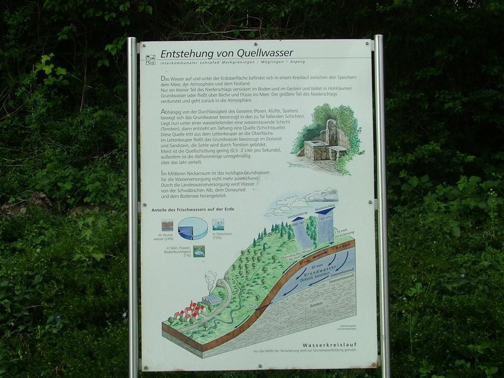Informationen über die Entstehung von Quellwasser. Auch ein kleiner Brunnen ist nebenan zu finden.