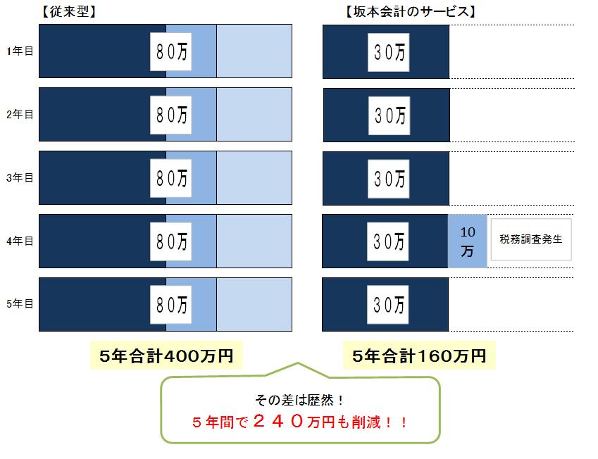 税理士顧問料の比較