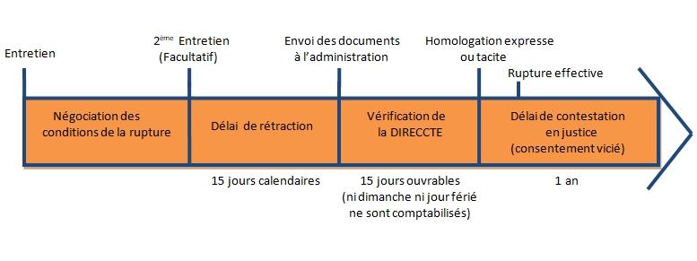 La Rupture Conventionnelle Du Contrat De Travail Adeline Huron Avocat