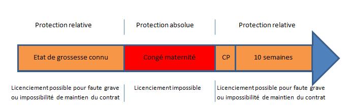 protection de la femme enceinte licenciement