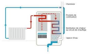 chaudière condensation